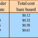 OhmegaPly Cost Reduction